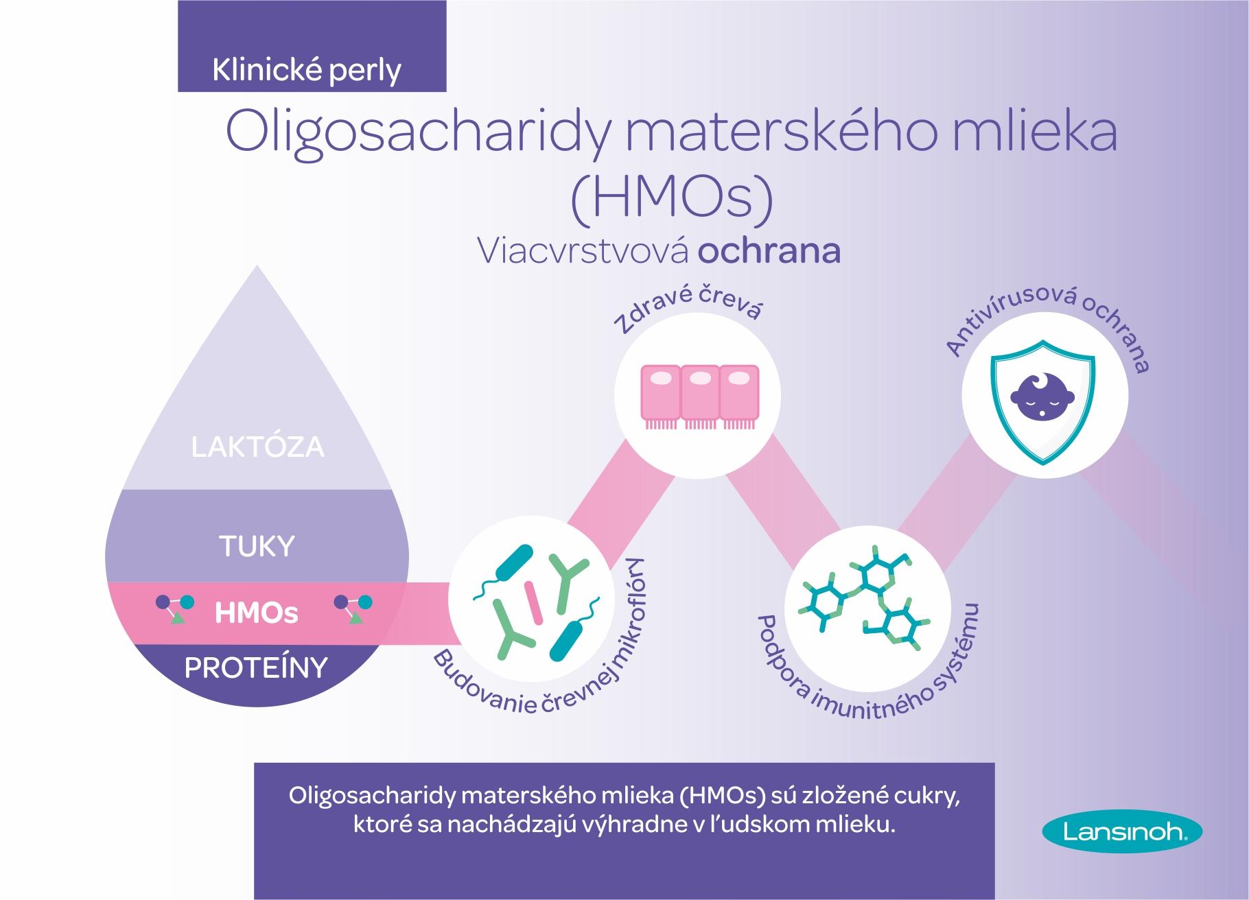 Oligosacharidy materského mlieka HMOs